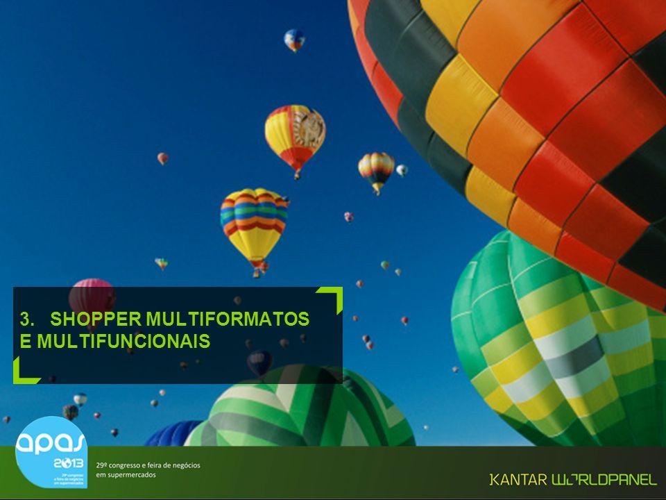 © Kantar Worldpanel 26 3. SHOPPER MULTIFORMATOS E MULTIFUNCIONAIS