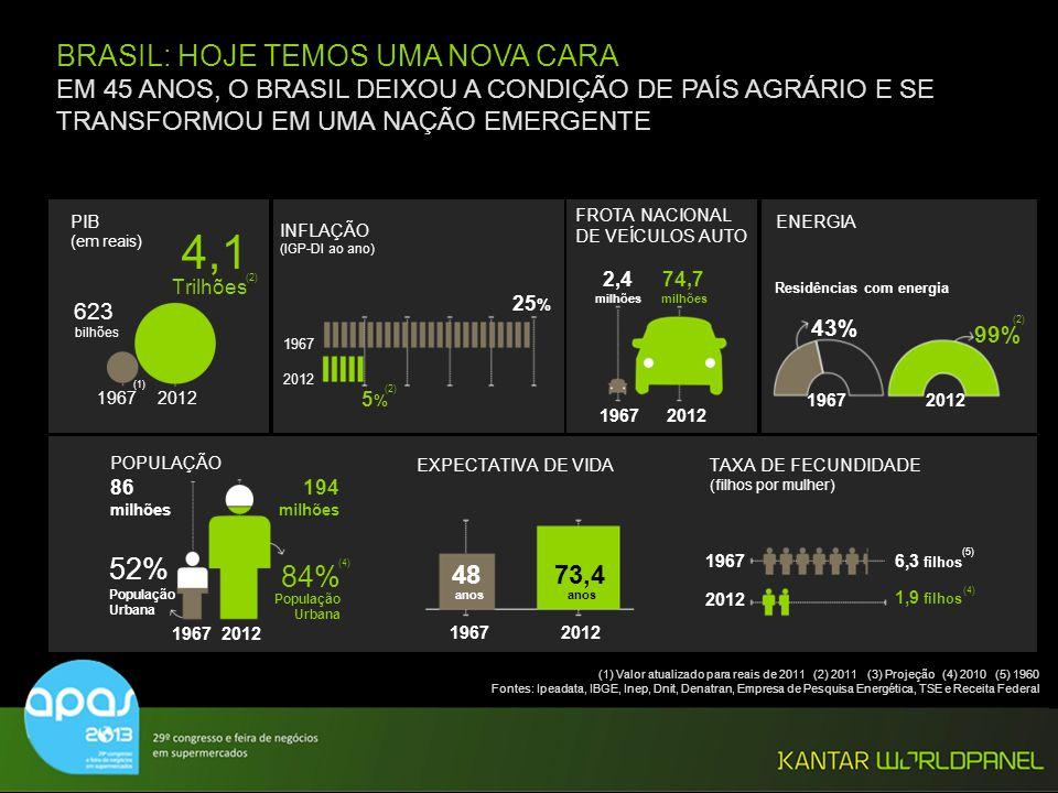 © Kantar Worldpanel 14 % TOP2BOX: MELHOR + IGUAL SOBRE SITUAÇÃO DO PAÍS E PESSOAL 2013 PAISPESSOAL 2014 96 79 67 DESACELERANDO AINDA MAIS EM 2013.