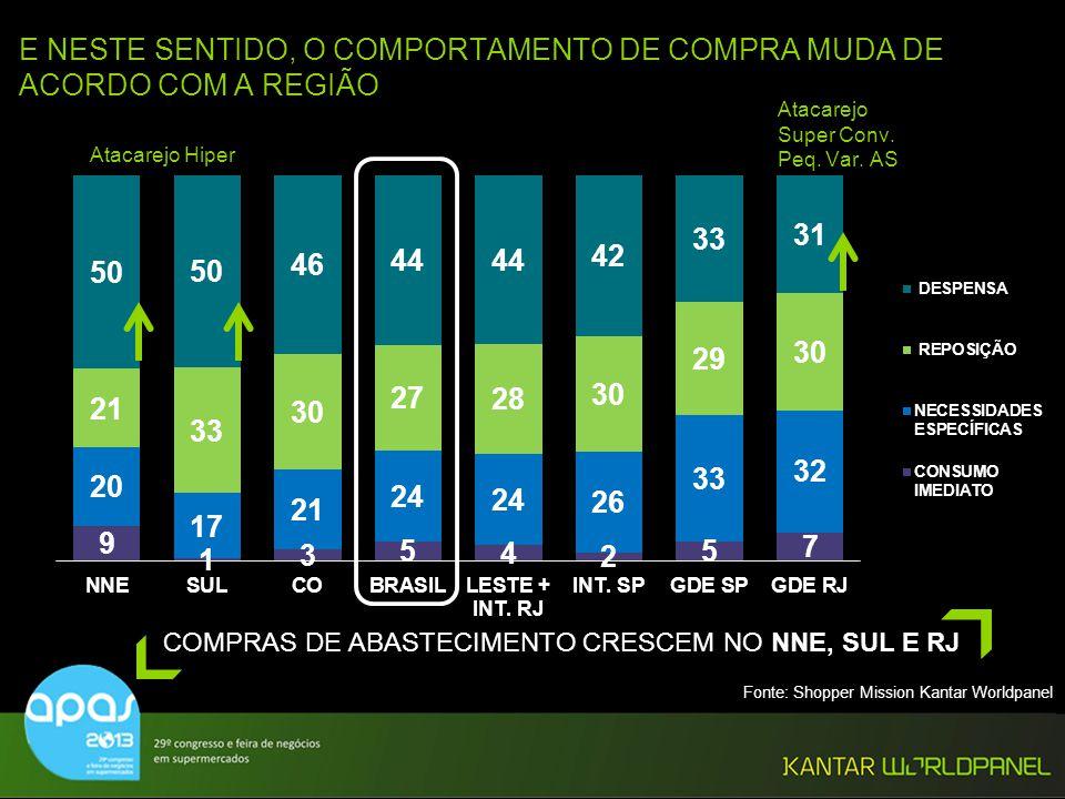 © Kantar Worldpanel 31 E NESTE SENTIDO, O COMPORTAMENTO DE COMPRA MUDA DE ACORDO COM A REGIÃO COMPRAS DE ABASTECIMENTO CRESCEM NO NNE, SUL E RJ Atacar