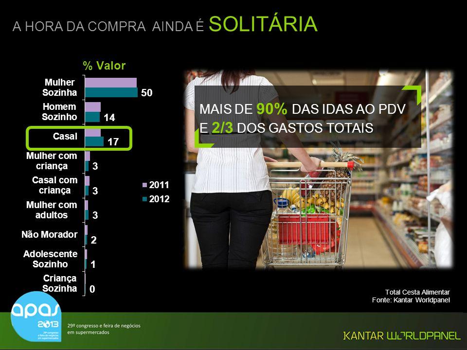 © Kantar Worldpanel A HORA DA COMPRA AINDA É SOLITÁRIA Total Cesta Alimentar Fonte: Kantar Worldpanel % Valor MAIS DE 90% DAS IDAS AO PDV E 2/3 DOS GA