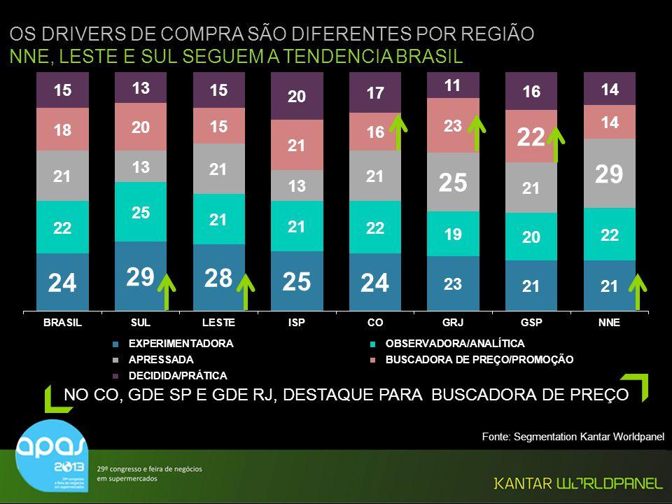 © Kantar Worldpanel OS DRIVERS DE COMPRA SÃO DIFERENTES POR REGIÃO NNE, LESTE E SUL SEGUEM A TENDENCIA BRASIL NO CO, GDE SP E GDE RJ, DESTAQUE PARA BU