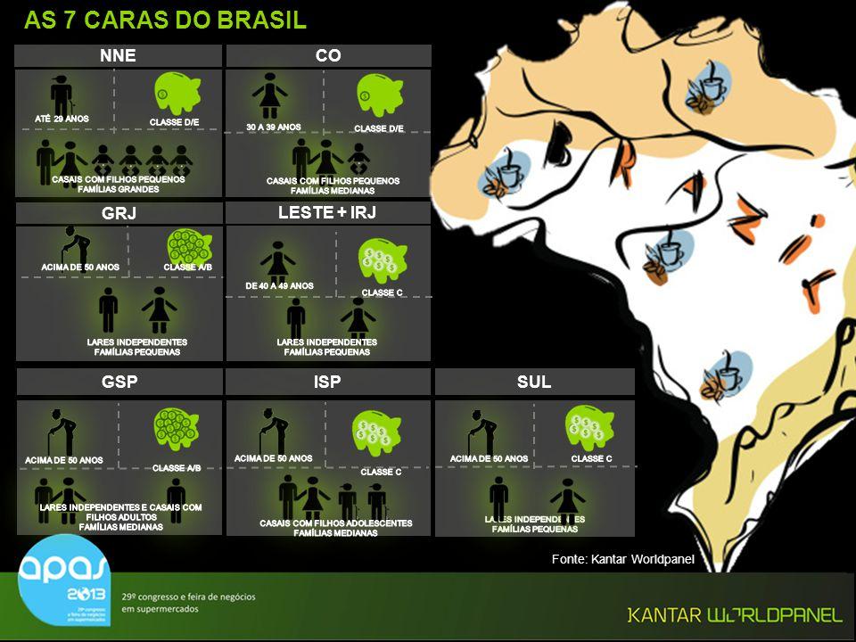 © Kantar Worldpanel AS 7 CARAS DO BRASIL SUL NNECO GRJ GSPISP LESTE + IRJ Fonte: Kantar Worldpanel