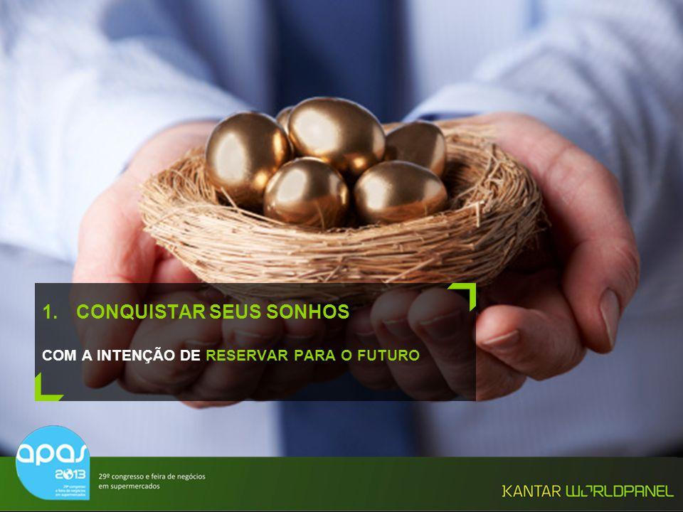 © Kantar Worldpanel 8 1.CONQUISTAR SEUS SONHOS COM A INTENÇÃO DE RESERVAR PARA O FUTURO