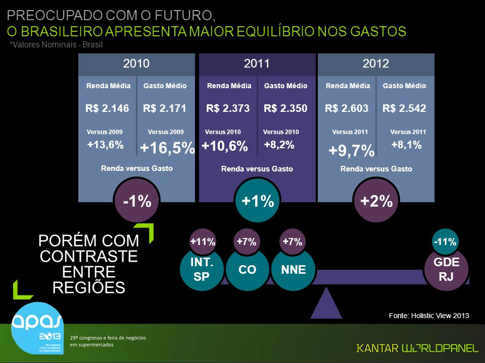 © Kantar Worldpanel *Valores Nominais - Brasil PREOCUPADO COM O FUTURO, O BRASILEIRO APRESENTA MAIOR EQUILÍBRIO NOS GASTOS Renda MédiaGasto Médio 2010