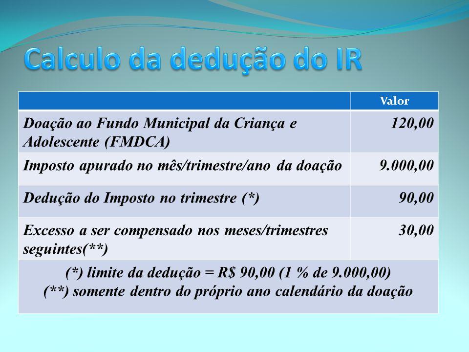 Valor Doação ao Fundo Municipal da Criança e Adolescente (FMDCA) 120,00 Imposto apurado no mês/trimestre/ano da doação9.000,00 Dedução do Imposto no trimestre (*)90,00 Excesso a ser compensado nos meses/trimestres seguintes(**) 30,00 (*) limite da dedução = R$ 90,00 (1 % de 9.000,00) (**) somente dentro do próprio ano calendário da doação