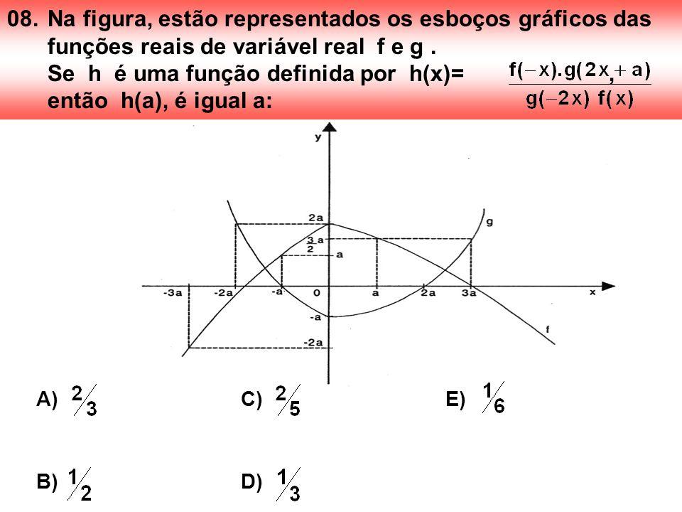 08.Na figura, estão representados os esboços gráficos das funções reais de variável real f e g. Se h é uma função definida por h(x)=, então h(a), é ig