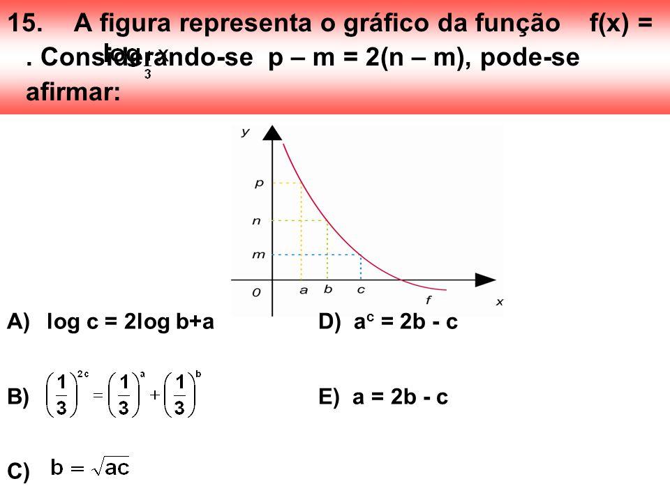 15.A figura representa o gráfico da função f(x) =. Considerando-se p – m = 2(n – m), pode-se afirmar: A) log c = 2log b+a D) a c = 2b - c B) E) a = 2b