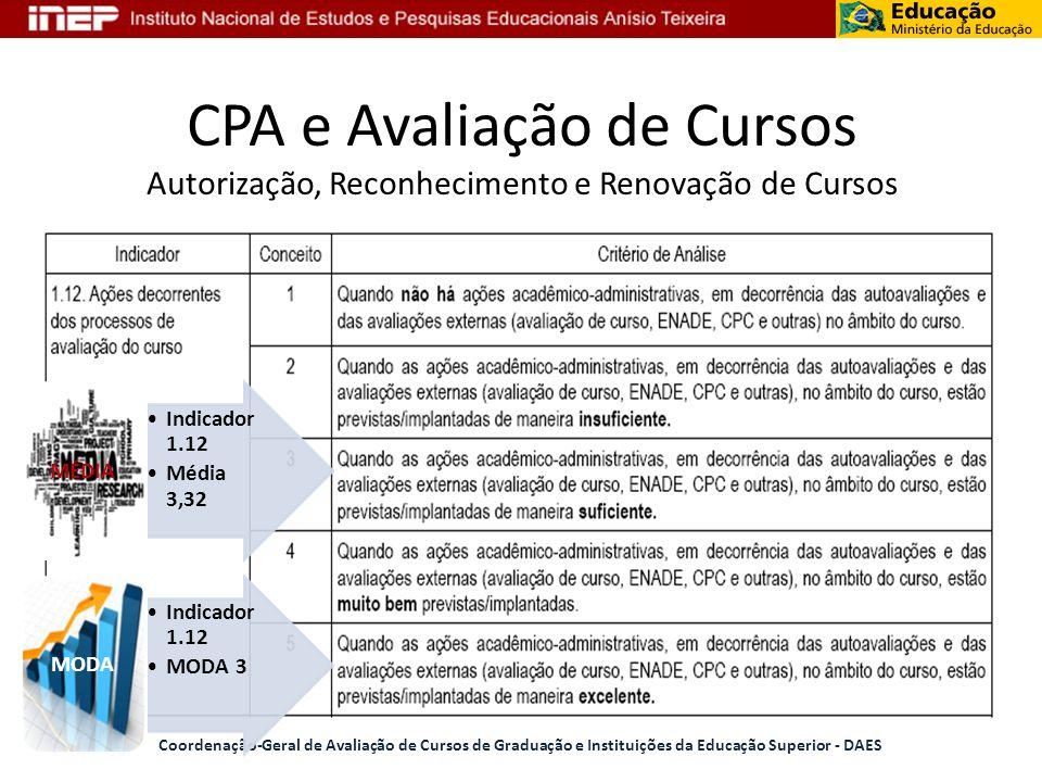 CPA e Avaliação de Cursos Autorização, Reconhecimento e Renovação de Cursos Coordenação-Geral de Avaliação de Cursos de Graduação e Instituições da Ed