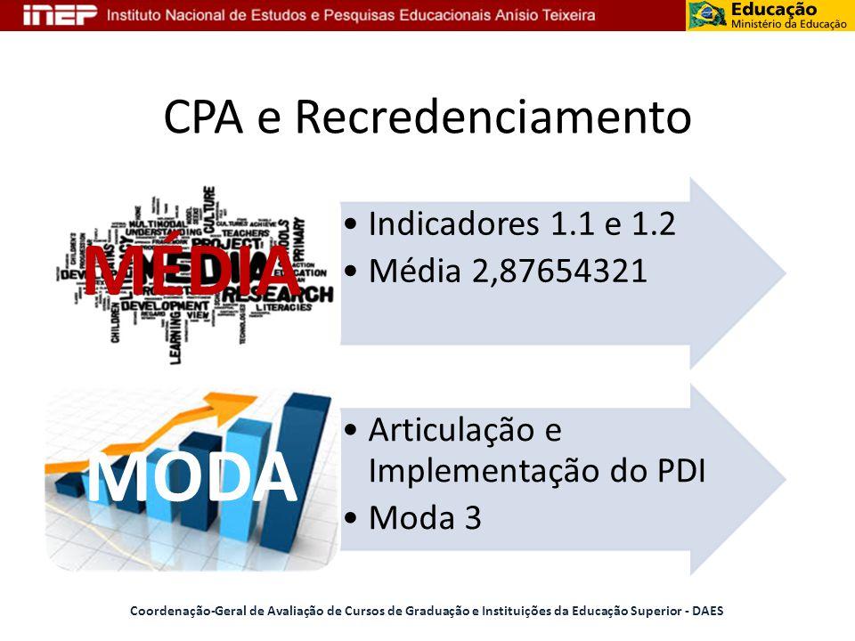 CPA e Recredenciamento Coordenação-Geral de Avaliação de Cursos de Graduação e Instituições da Educação Superior - DAES Indicadores 1.1 e 1.2 Média 2,