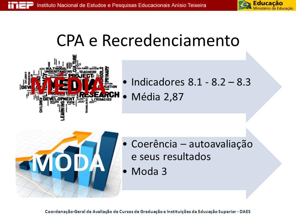 CPA e Recredenciamento Coordenação-Geral de Avaliação de Cursos de Graduação e Instituições da Educação Superior - DAES Indicadores 8.1 - 8.2 – 8.3 Mé