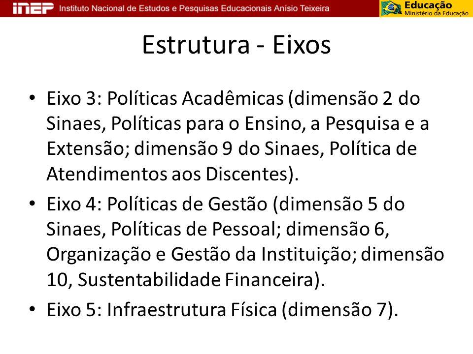 Estrutura - Eixos Eixo 3: Políticas Acadêmicas (dimensão 2 do Sinaes, Políticas para o Ensino, a Pesquisa e a Extensão; dimensão 9 do Sinaes, Política