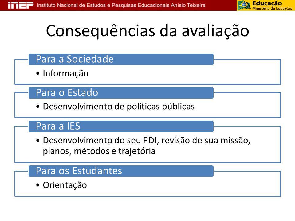 Consequências da avaliação Informação Para a Sociedade Desenvolvimento de políticas públicas Para o Estado Desenvolvimento do seu PDI, revisão de sua