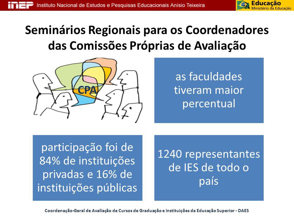 Seminários Regionais para os Coordenadores das Comissões Próprias de Avaliação CPA as faculdades tiveram maior percentual participação foi de 84% de i
