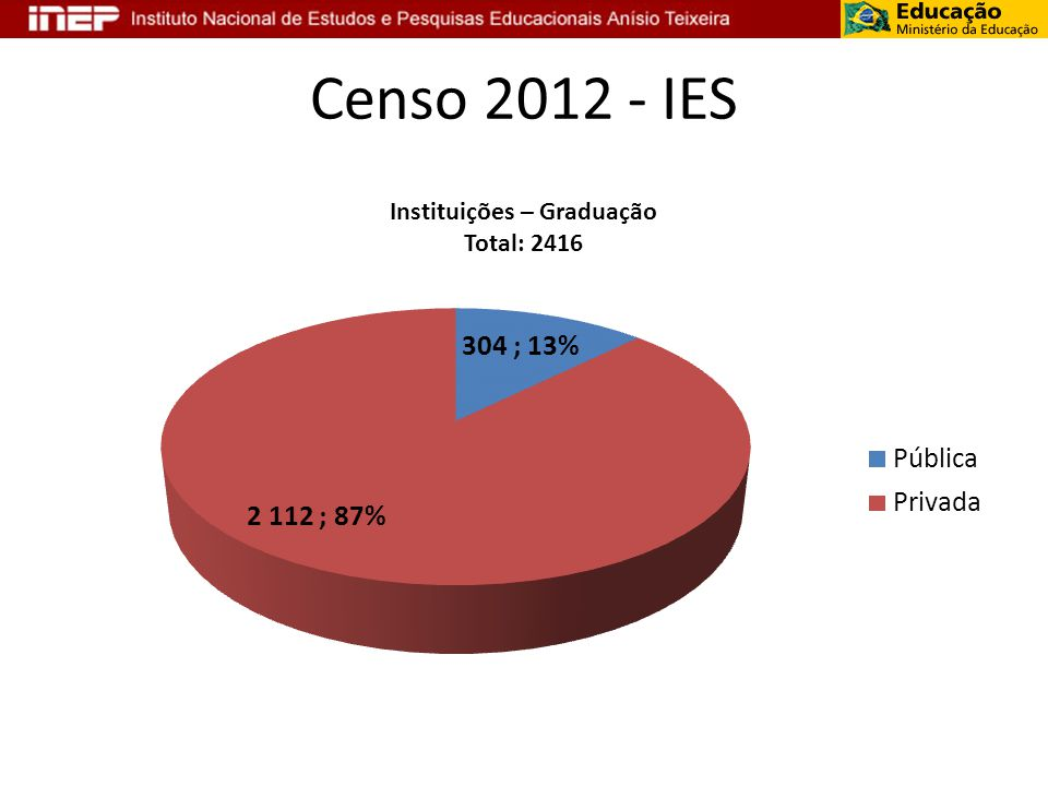 Censo 2012 - IES