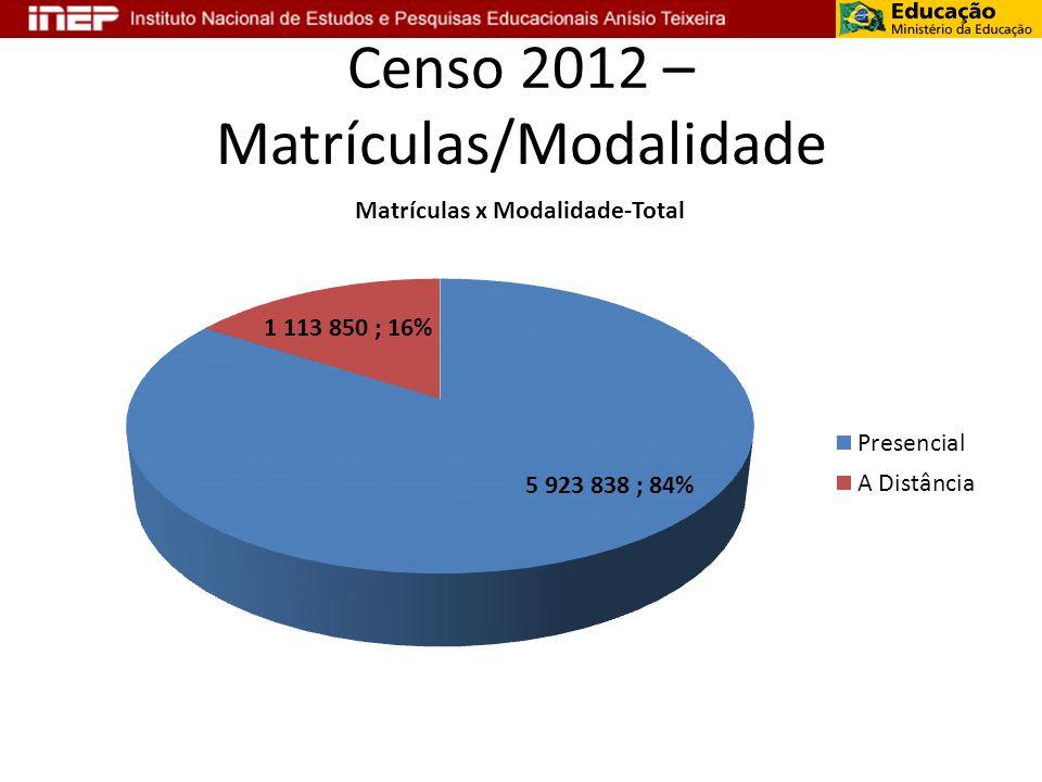 Censo 2012 – Matrículas/Modalidade