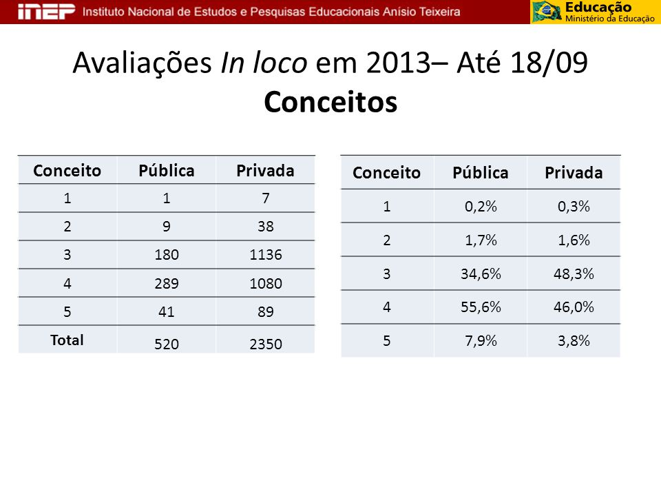 Avaliações In loco em 2013– Até 18/09 Conceitos ConceitoPúblicaPrivada 117 2938 31801136 42891080 54189 Total 5202350 ConceitoPúblicaPrivada 10,2%0,3%