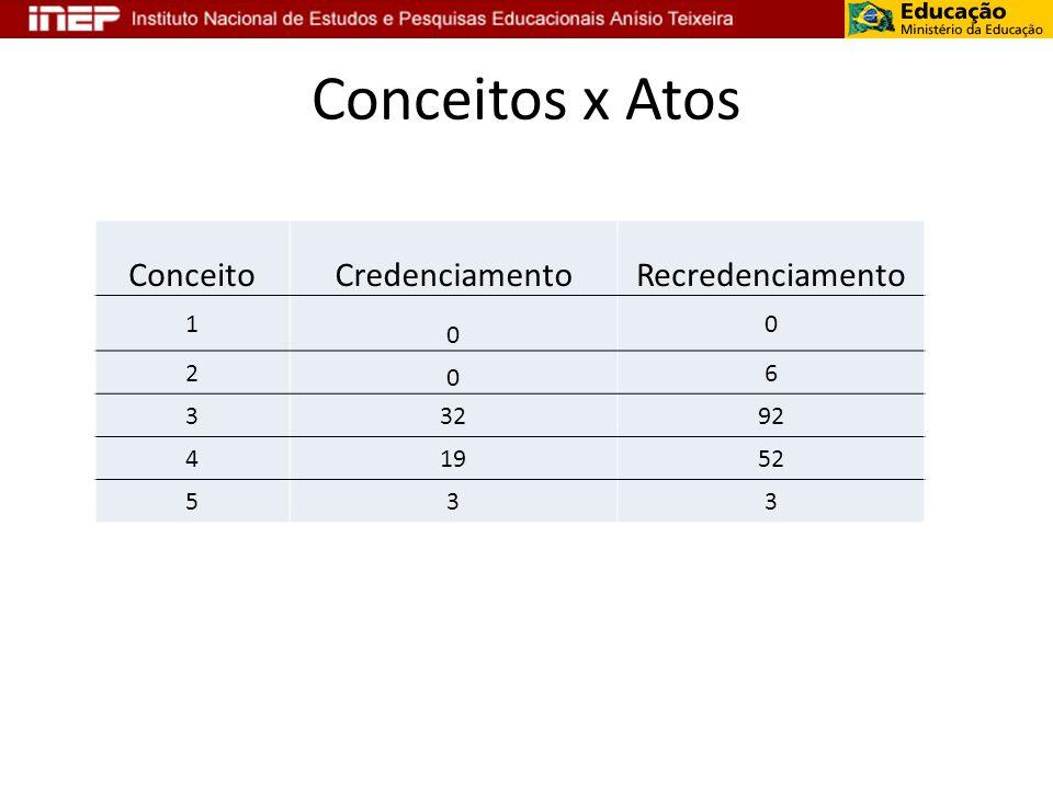 Conceitos x Atos ConceitoCredenciamentoRecredenciamento 1 0 0 2 0 6 33292 41952 533