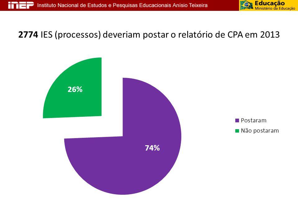 2774 IES (processos) deveriam postar o relatório de CPA em 2013