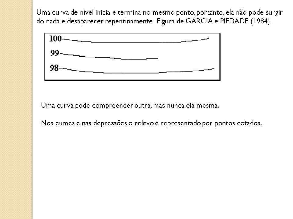 Uma curva de nível inicia e termina no mesmo ponto, portanto, ela não pode surgir do nada e desaparecer repentinamente. Figura de GARCIA e PIEDADE (19