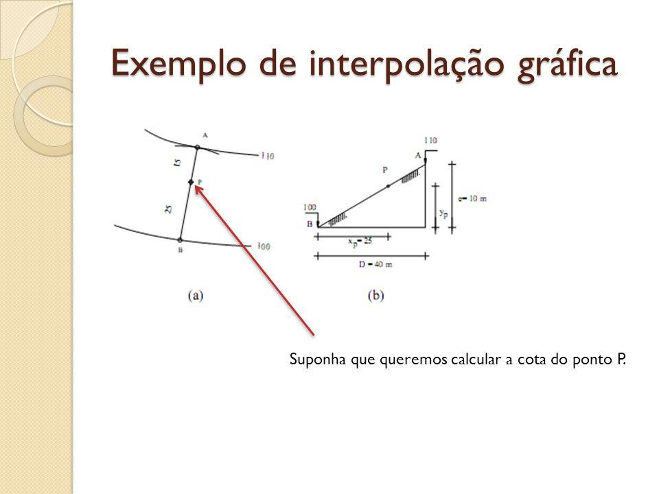 Exemplo de interpolação gráfica Suponha que queremos calcular a cota do ponto P.