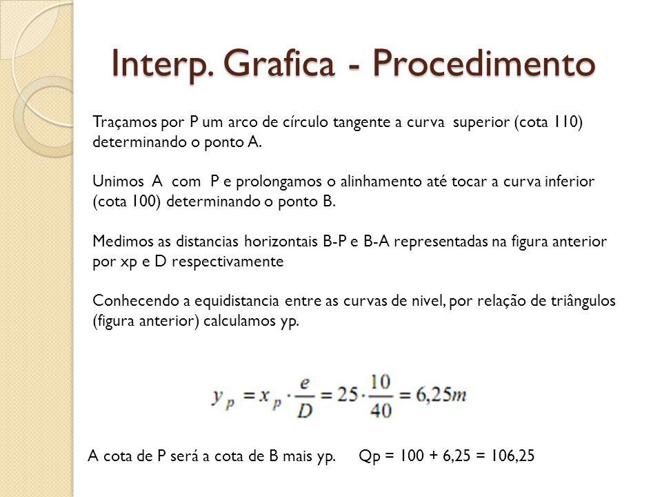 Interp. Grafica - Procedimento Traçamos por P um arco de círculo tangente a curva superior (cota 110) determinando o ponto A. Unimos A com P e prolong