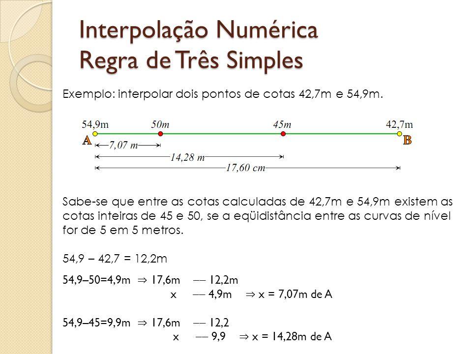 Interpolação Numérica Regra de Três Simples Exemplo: interpolar dois pontos de cotas 42,7m e 54,9m. Sabe-se que entre as cotas calculadas de 42,7m e 5