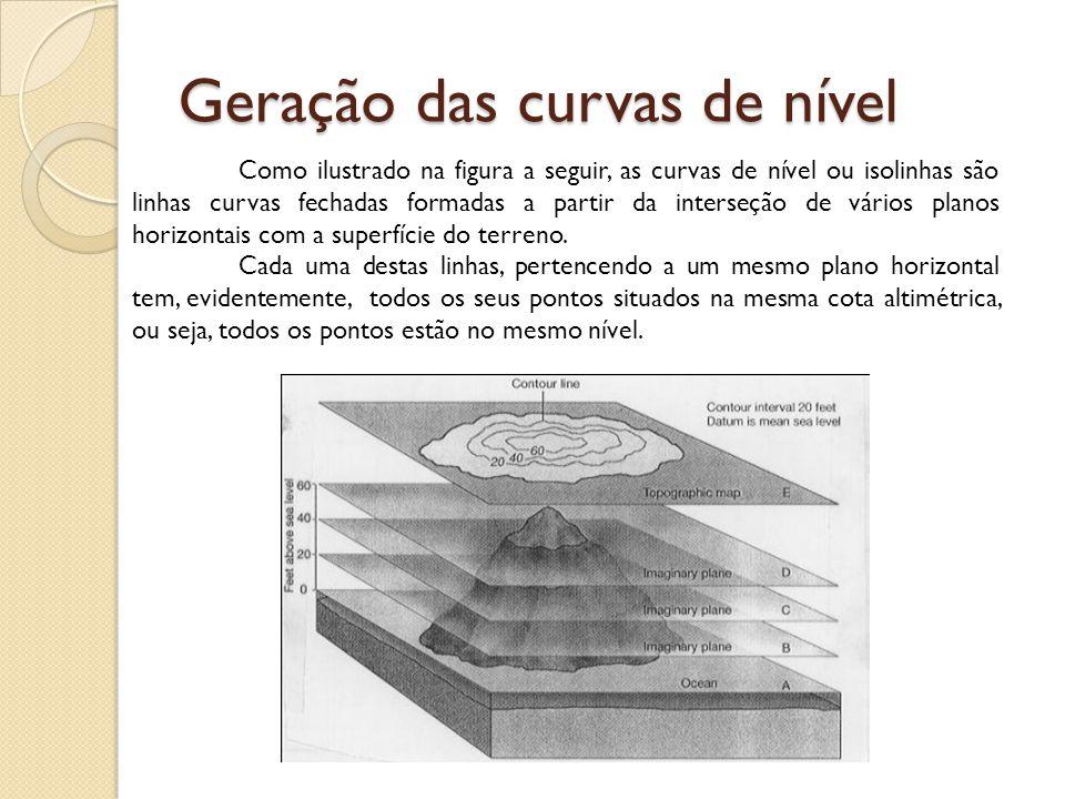 Geração das curvas de nível Como ilustrado na figura a seguir, as curvas de nível ou isolinhas são linhas curvas fechadas formadas a partir da interse