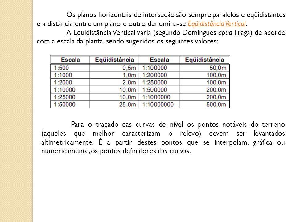 Os planos horizontais de interseção são sempre paralelos e eqüidistantes e a distância entre um plano e outro denomina-se Eqüidistância Vertical. A Eq