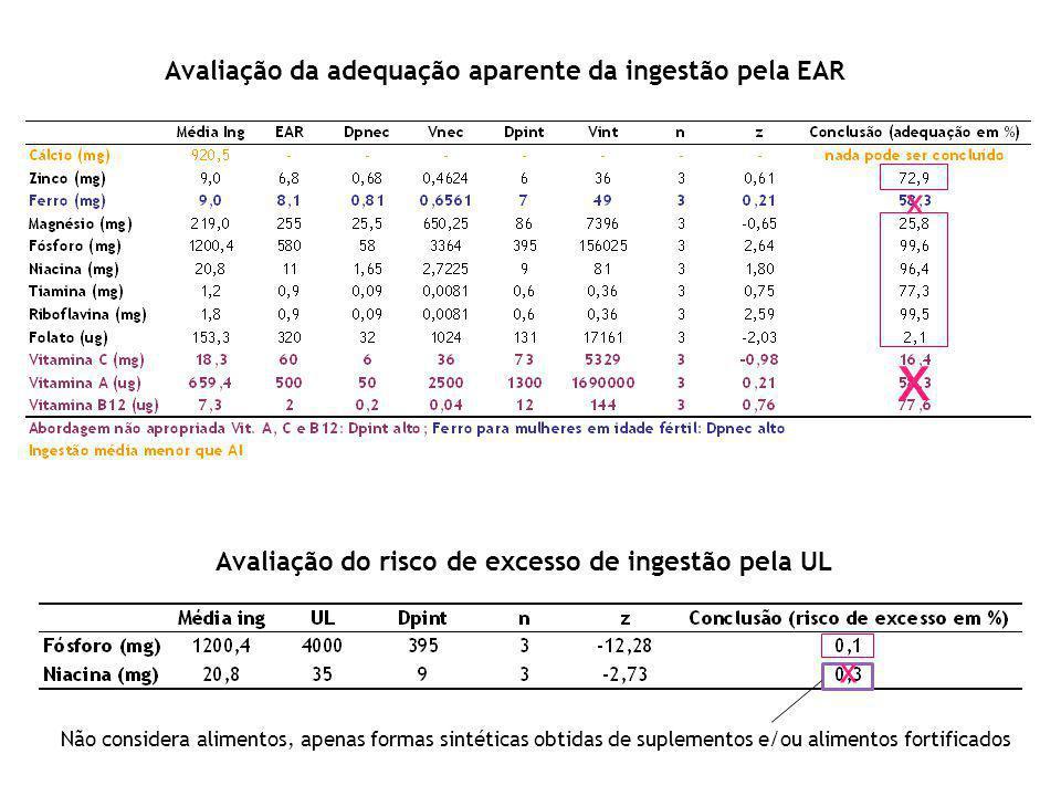 Avaliação da adequação aparente da ingestão pela EAR Avaliação do risco de excesso de ingestão pela UL Não considera alimentos, apenas formas sintéticas obtidas de suplementos e/ou alimentos fortificados x x x