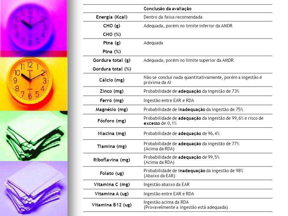 Conclusão da avaliação Energia (Kcal) Dentro da faixa recomendada CHO (g) Adequada, porém no limite inferior da AMDR CHO (%) Ptna (g) Adequada Ptna (%) Gordura total (g) Adequada, porém no limite superior da AMDR Gordura total (%) Cálcio (mg) Não se conclui nada quantitativamente, porém a ingestão é próxima da AI Zinco (mg) Probabilidade de adequação da ingestão de 73% Ferro (mg) Ingestão entre EAR e RDA Magnésio (mg) Probabilidade de inadequação da ingestão de 75% Fósforo (mg) Probabilidade de adequação da ingestão de 99,6% e risco de excesso de 0,1% Niacina (mg) Probabilidade de adequação de 96,4% Tiamina (mg) Probabilidade de adequação da ingestão de 77% (Acima da RDA) Riboflavina (mg) Probabilidade de adequação de 99,5% (Acima da RDA) Folato (ug) Probabilidade de inadequação da ingestão de 98% (Abaixo da EAR) Vitamina C (mg) Ingestão abaixo da EAR Vitamina A (ug) Ingestão entre EAR e RDA Vitamina B12 (ug) Ingestão acima da RDA (Provavelmente a ingestão está adequada)