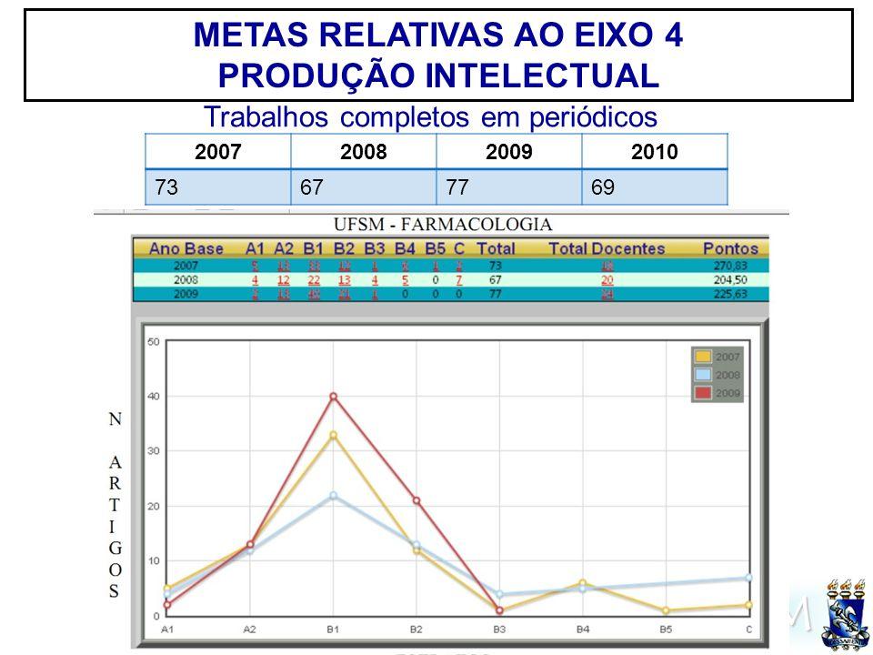 UFSM METAS RELATIVAS AO EIXO 4 PRODUÇÃO INTELECTUAL 2007200820092010 73677769 Trabalhos completos em periódicos