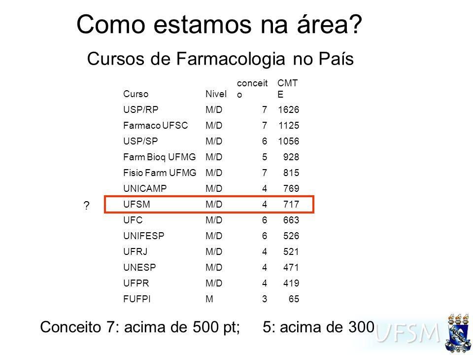 UFSM CursoNivel conceit o CMT E USP/RPM/D71626 Farmaco UFSCM/D71125 USP/SPM/D61056 Farm Bioq UFMGM/D5928 Fisio Farm UFMGM/D7815 UNICAMPM/D4769 UFSMM/D4717 UFCM/D6663 UNIFESPM/D6526 UFRJM/D4521 UNESPM/D4471 UFPRM/D4419 FUFPIM365 .