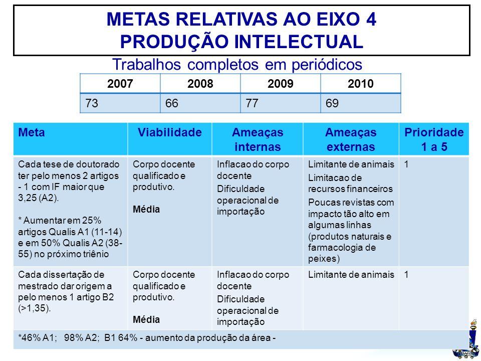 UFSM METAS RELATIVAS AO EIXO 4 PRODUÇÃO INTELECTUAL MetaViabilidadeAmeaças internas Ameaças externas Prioridade 1 a 5 Cada tese de doutorado ter pelo menos 2 artigos - 1 com IF maior que 3,25 (A2).