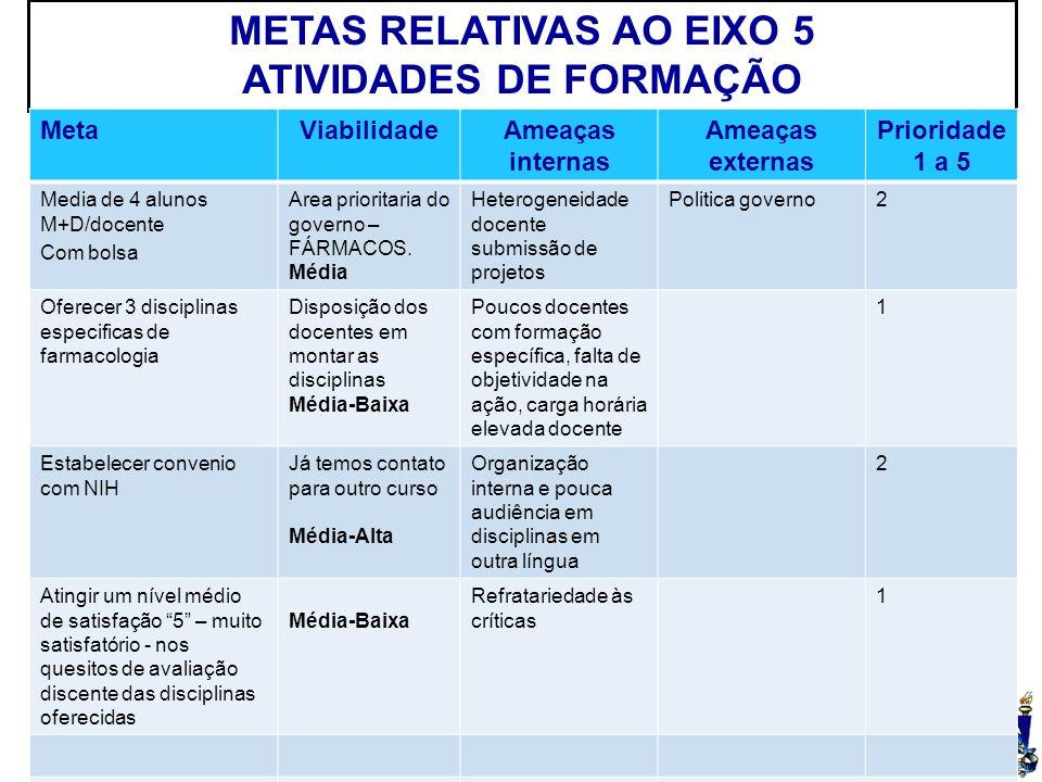 UFSM METAS RELATIVAS AO EIXO 5 ATIVIDADES DE FORMAÇÃO MetaViabilidadeAmeaças internas Ameaças externas Prioridade 1 a 5 Media de 4 alunos M+D/docente Com bolsa Area prioritaria do governo – FÁRMACOS.