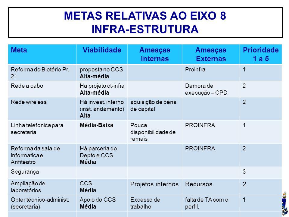 UFSM METAS RELATIVAS AO EIXO 8 INFRA-ESTRUTURA MetaViabilidadeAmeaças internas Ameaças Externas Prioridade 1 a 5 Reforma do Biotério Pr.