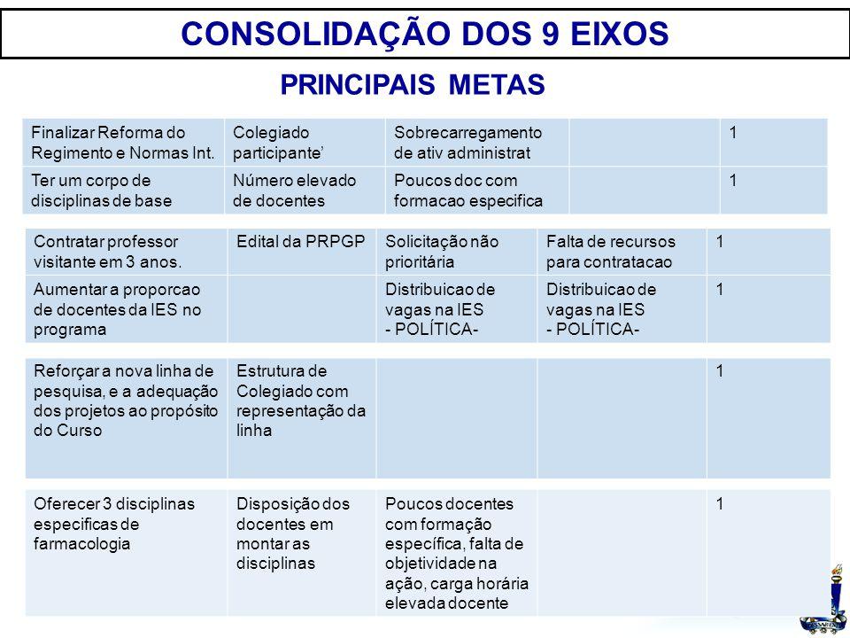 UFSM CONSOLIDAÇÃO DOS 9 EIXOS PRINCIPAIS METAS Finalizar Reforma do Regimento e Normas Int.