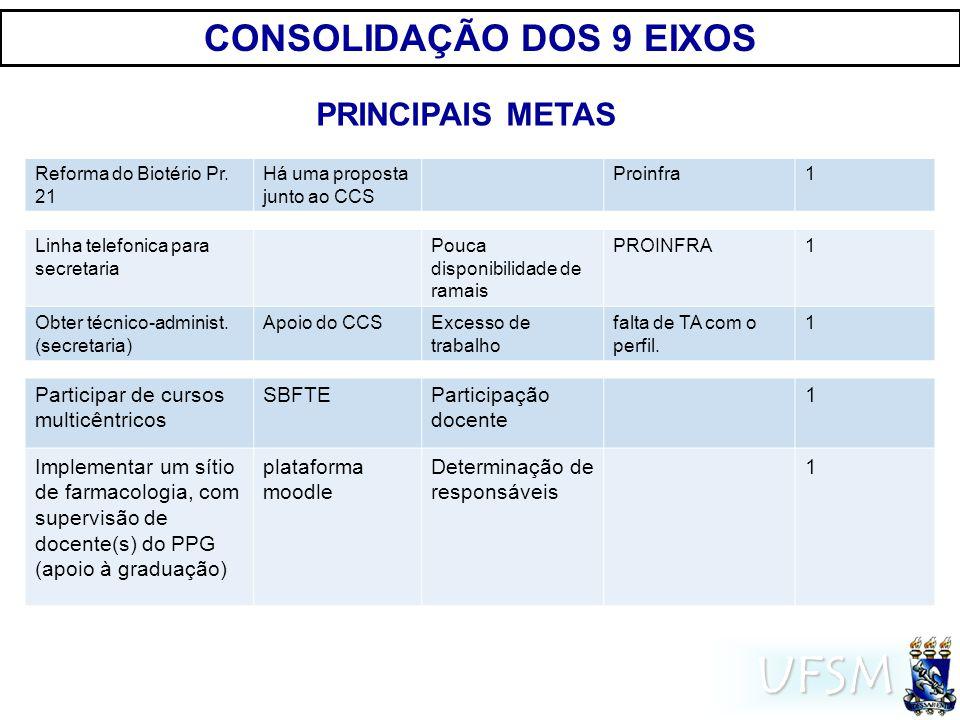 UFSM CONSOLIDAÇÃO DOS 9 EIXOS PRINCIPAIS METAS Reforma do Biotério Pr.