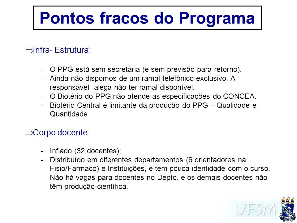 UFSM Pontos fracos do Programa Infra- Estrutura: -O PPG está sem secretária (e sem previsão para retorno).