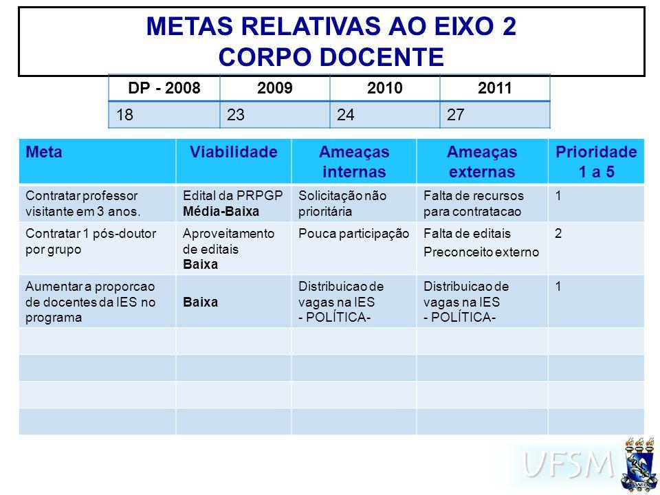 UFSM METAS RELATIVAS AO EIXO 2 CORPO DOCENTE MetaViabilidadeAmeaças internas Ameaças externas Prioridade 1 a 5 Contratar professor visitante em 3 anos.