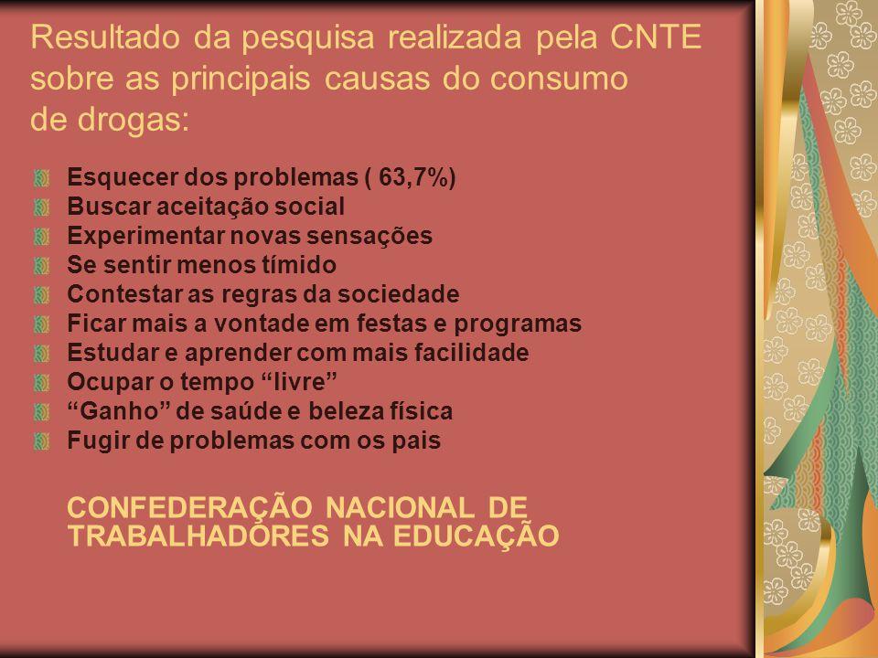 Resultado da pesquisa realizada pela CNTE sobre as principais causas do consumo de drogas: Esquecer dos problemas ( 63,7%) Buscar aceitação social Exp