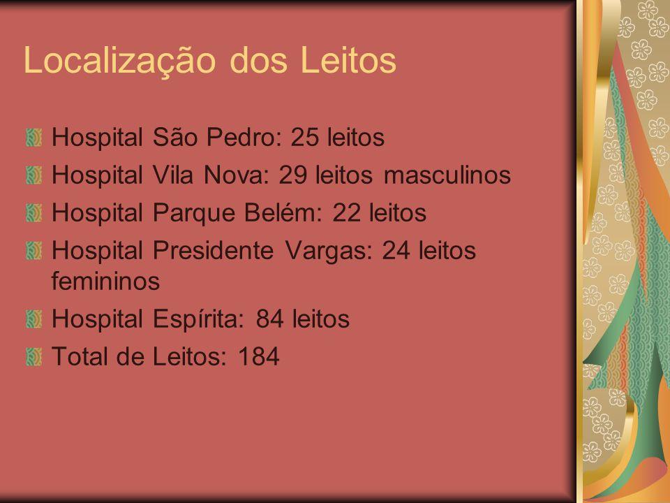 Localização dos Leitos Hospital São Pedro: 25 leitos Hospital Vila Nova: 29 leitos masculinos Hospital Parque Belém: 22 leitos Hospital Presidente Var
