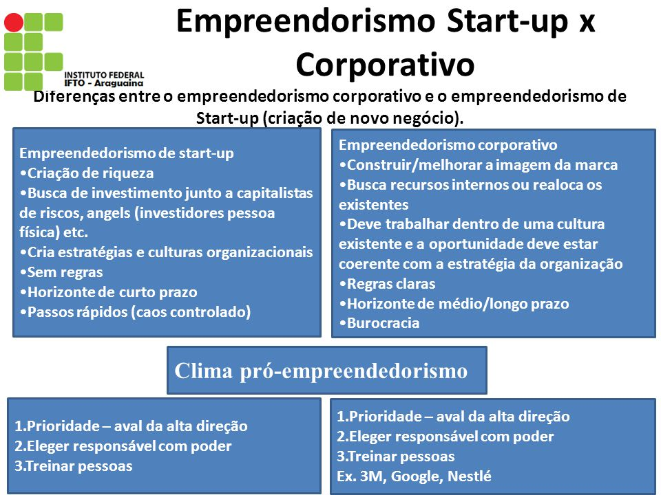 Empreendorismo Start-up x Corporativo Diferenças entre o empreendedorismo corporativo e o empreendedorismo de Start-up (criação de novo negócio). Empr