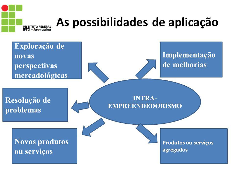 As possibilidades de aplicação Exploração de novas perspectivas mercadológicas Implementação de melhorias Novos produtos ou serviços Resolução de prob