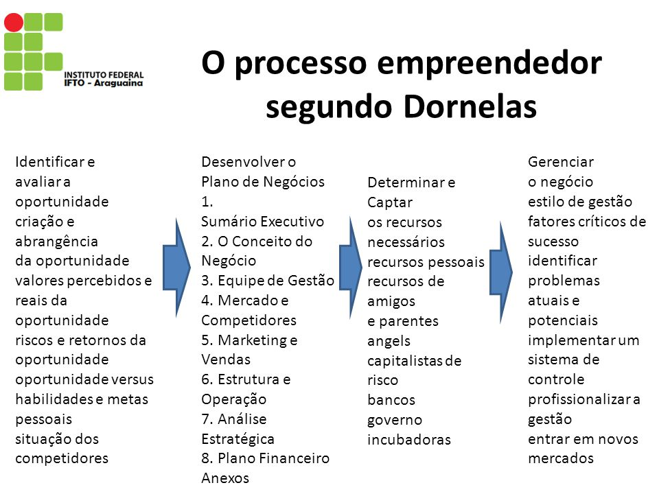 O processo empreendedor segundo Dornelas Identificar e avaliar a oportunidade criação e abrangência da oportunidade valores percebidos e reais da opor