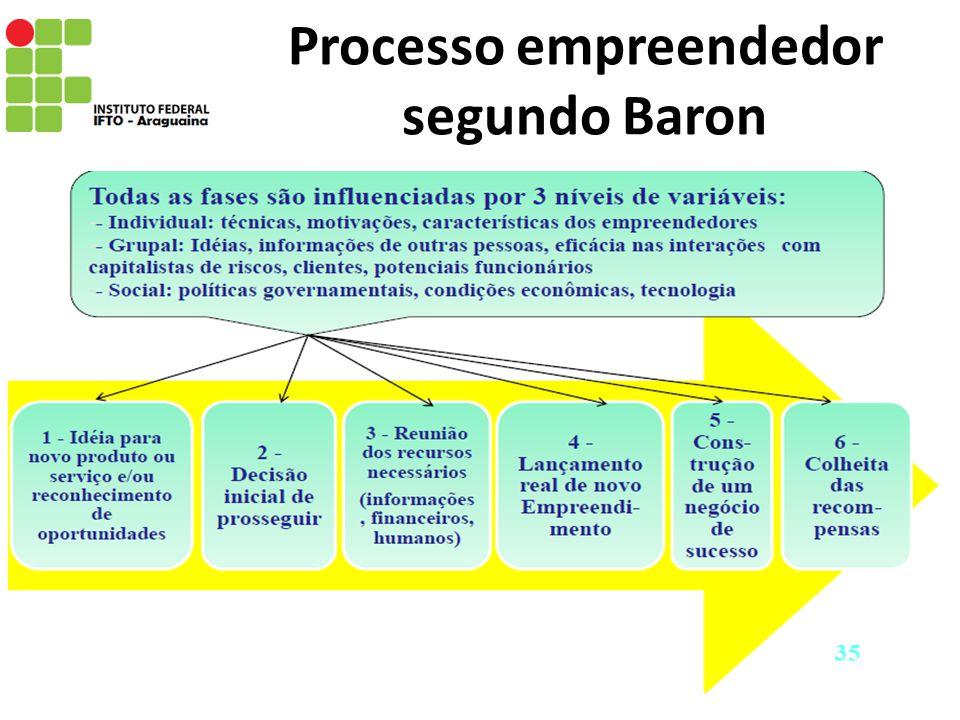 Processo empreendedor segundo Baron