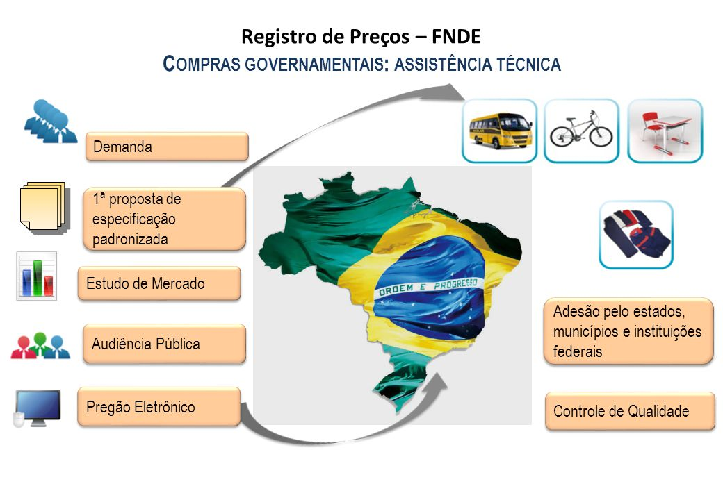 Demanda 1ª proposta de especificação padronizada Estudo de Mercado Audiência Pública Pregão Eletrônico Adesão pelo estados, municípios e instituições