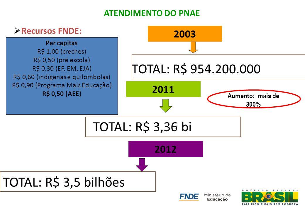 ATENDIMENTO DO PNAE Recursos FNDE: TOTAL: R$ 3,36 bi TOTAL: R$ 954.200.000 2011 2003 Aumento: mais de 300% Per capitas R$ 1,00 (creches) R$ 0,50 (pré