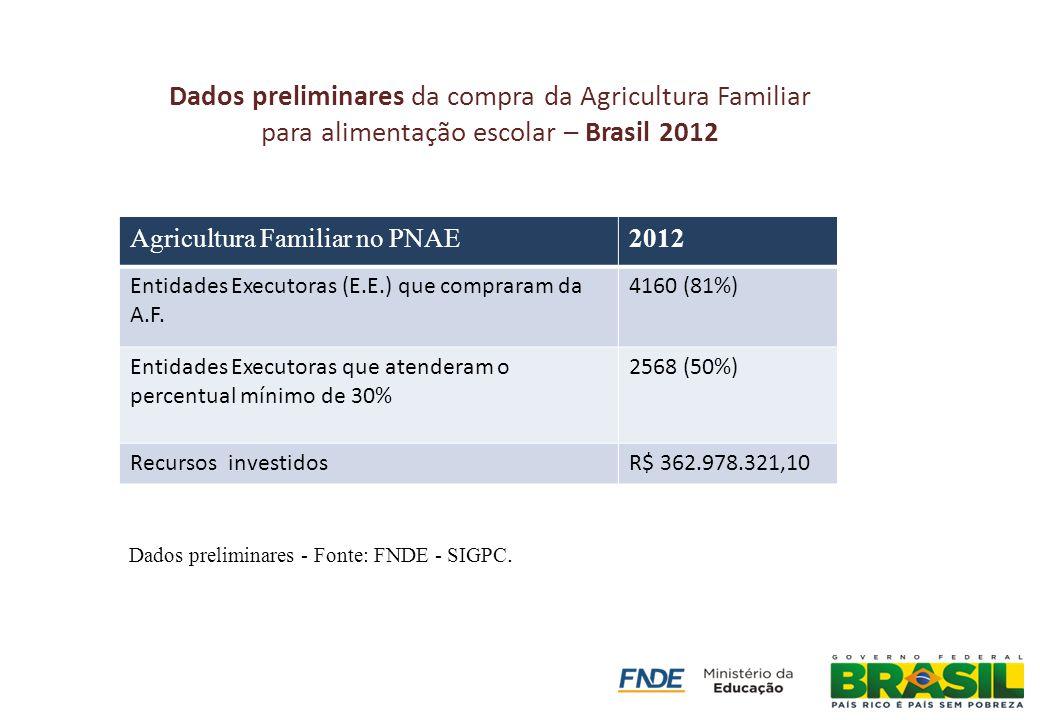 Agricultura Familiar no PNAE2012 Entidades Executoras (E.E.) que compraram da A.F. 4160 (81%) Entidades Executoras que atenderam o percentual mínimo d