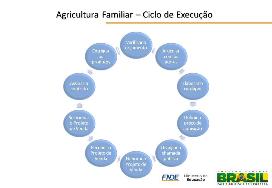COMPRA LOCAL Familiar Agricultura Familiar – Ciclo de Execução Agricultura Familiar – Ciclo de Execução Verificar o orçamento Articular com os atores