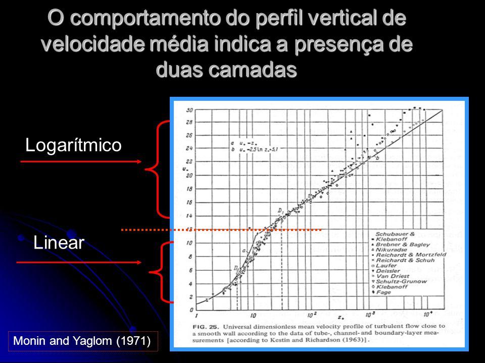 15 O comportamento do perfil vertical de velocidade média indica a presença de duas camadas Monin and Yaglom (1971) Logarítmico Linear